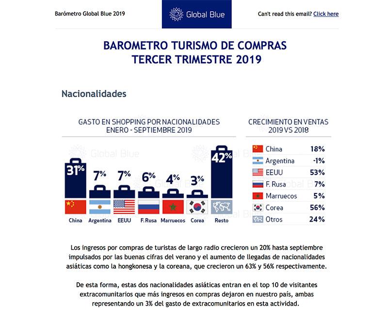 Global Blue :: Diseño de gráficos Barómetro Tax Free