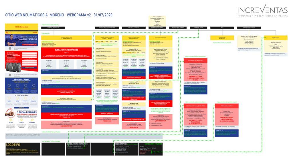 Talleres A. Moreno. Creación y diseño web neumaticosamoreno. Diagrama web, contenidos y jerarquía de navegación.