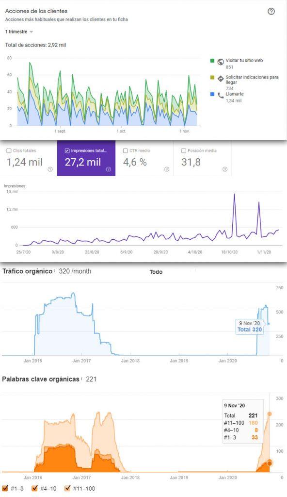 Talleres A. Moreno. Creación y diseño web neumaticosamoreno. Métricas de Google My Busines y Search Console para Talleres A. Moreno.