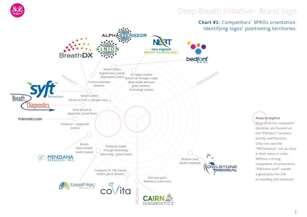 Deep Breath Initiative. Identidad corporativa. Benchmark y posicionamiento simbólico de la competencia