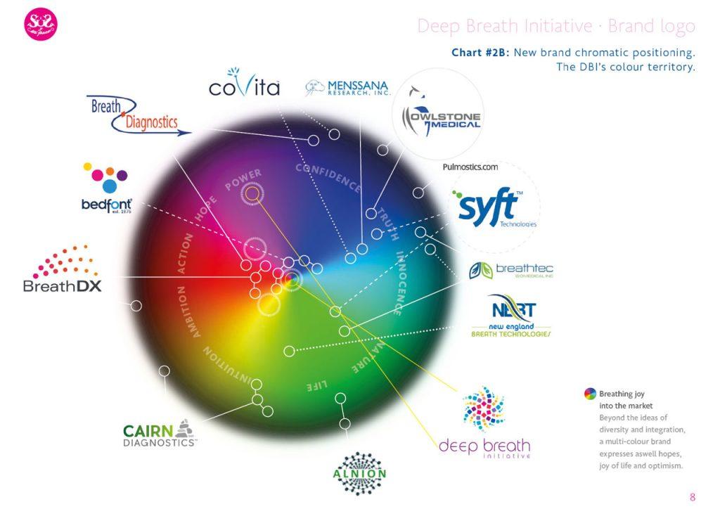 Deep Breath Initiative. Identidad corporativa. Territorio cromático y competencia
